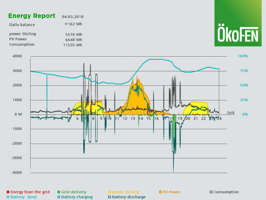 Okofen energy report